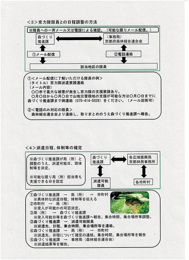 支援体制マニュアル