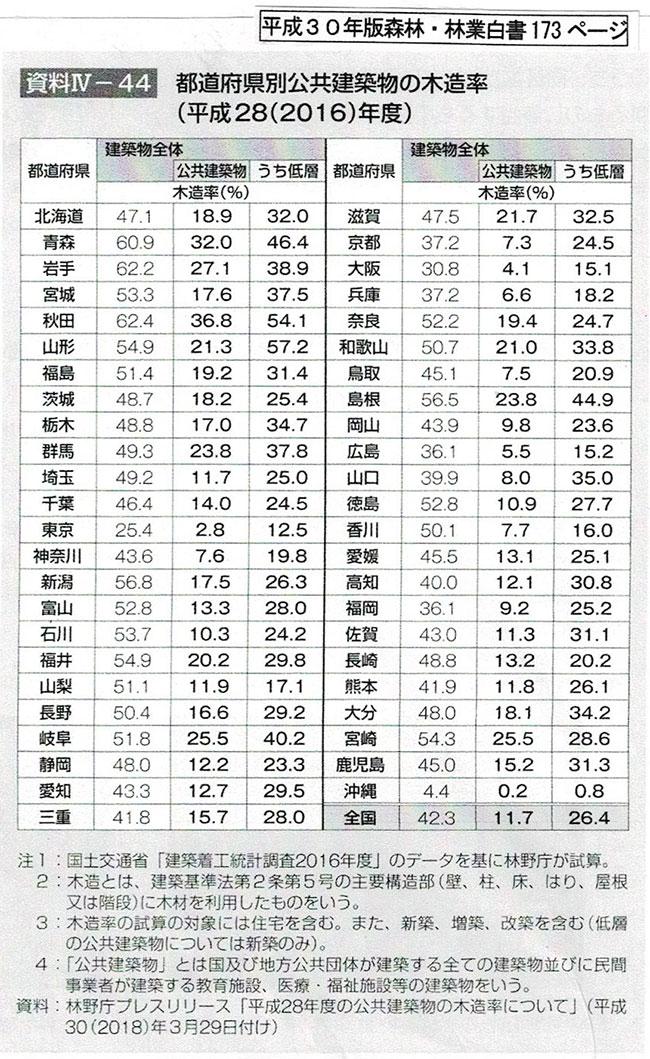 都道府県別公共建築物の木造率2016年度