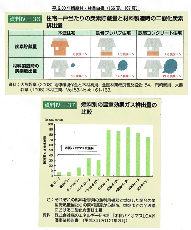 木造住宅の炭素貯蔵量、燃料別温室効果ガス排出量