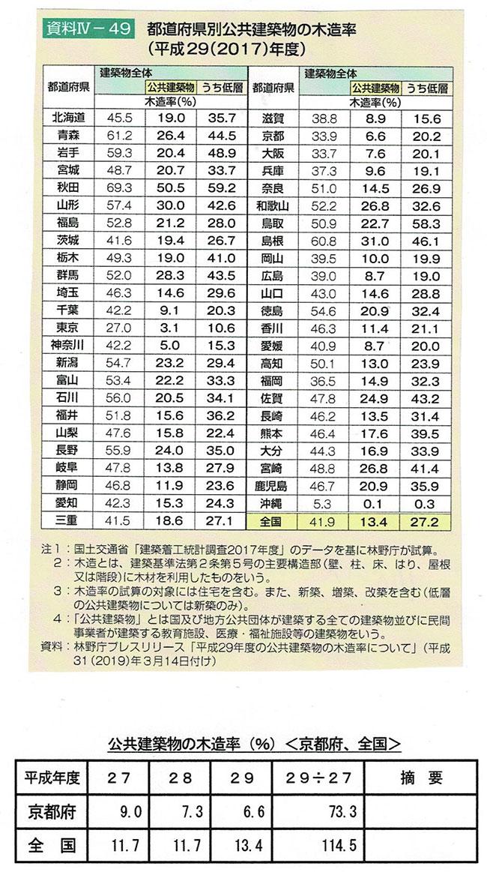 公共建築物の木造率