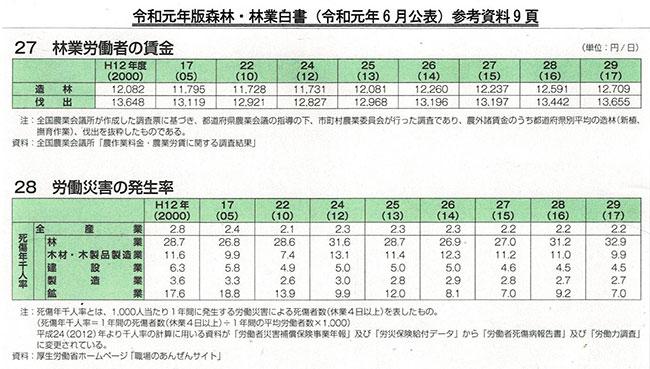 令和元年版森林・林業白書(令和元年6月公表)