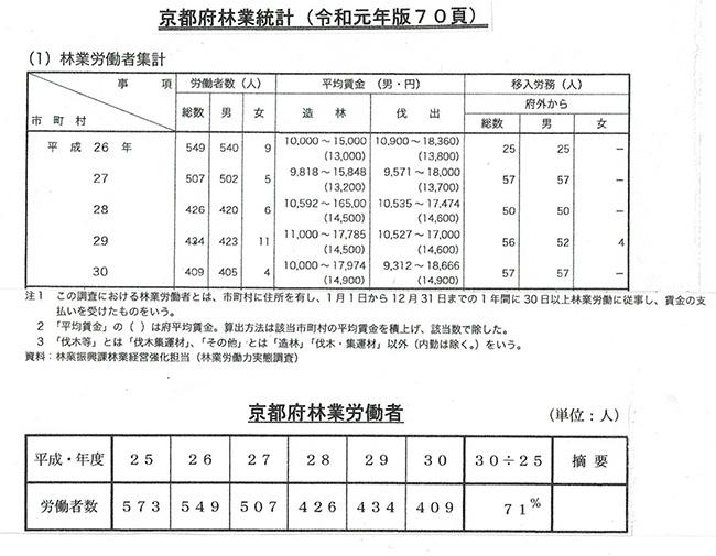 京都府林業統計(令和元年版)・京都府林業労働者