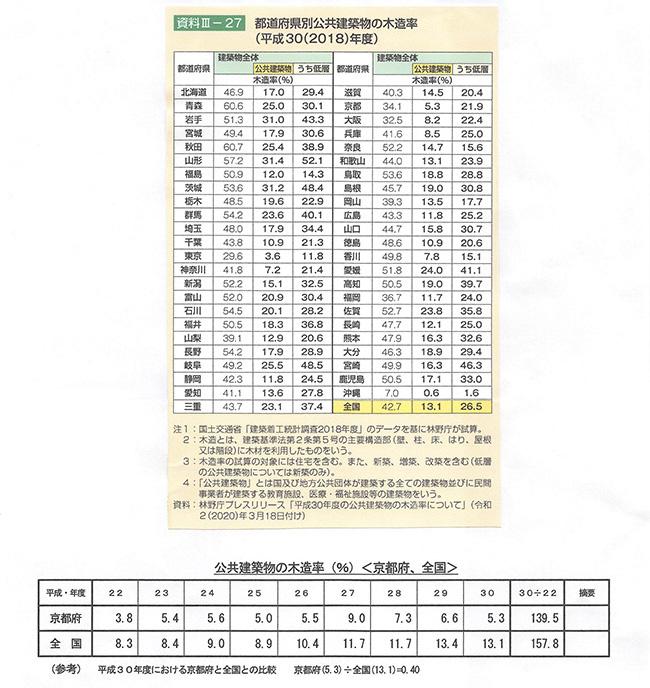 都道府県別公共建築物の木造率2018年度