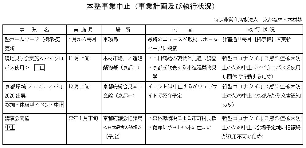 本塾事業中止(現地見学会、環境フェスティバル、講演会)