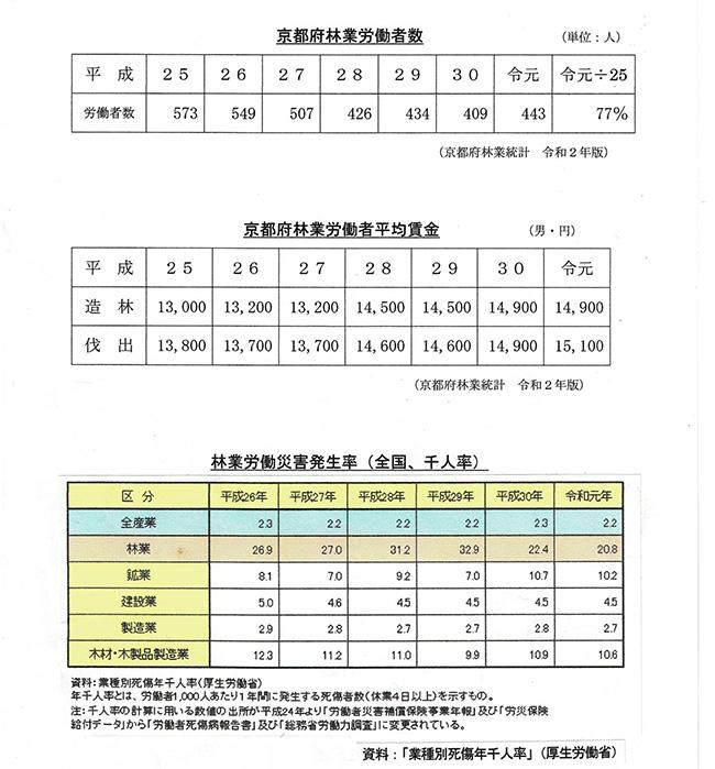 京都府林業労働者数・平均賃金、労働災害発生率