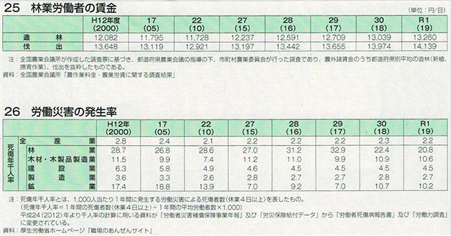 林業労働者の賃金、労働災害の発生率